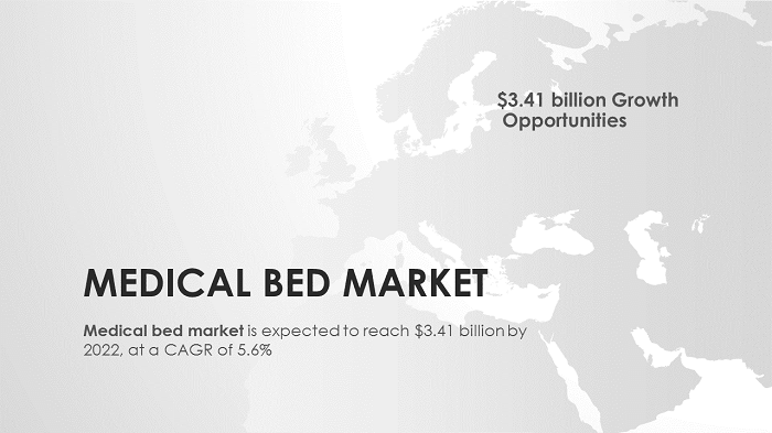 Medical Bed Market : U.S. is expected to support the growth of the electric beds market. - Healthcare And Much More