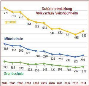 Chronik 50 Jahre Eichendorff-Volksschule Veitshöchheim - Eine turbulente Schul-Entwicklung