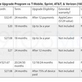 iPhone Upgrade Program : Apple concurrence frontalement les opérateurs - OOKAWA Corp.