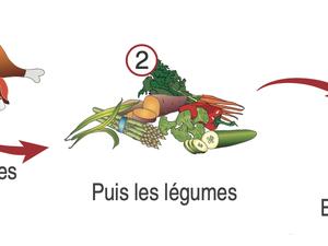 Chirurgie bariatrique : les conseils alimentaires (partie 2)