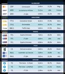 Audiences Europe Mercredi 12 Décembre 2012: Esprits Criminels sur TF1, 2ème des audiences