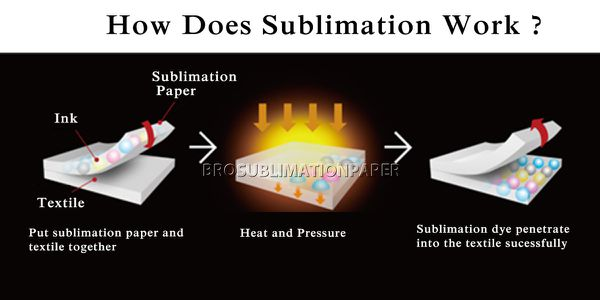What is sublimation and dye sublimation printing ?