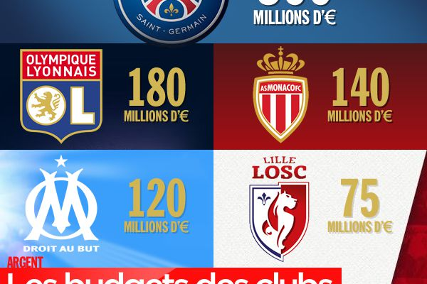 Les budgets des clubs de football de Ligue 1 ! #business