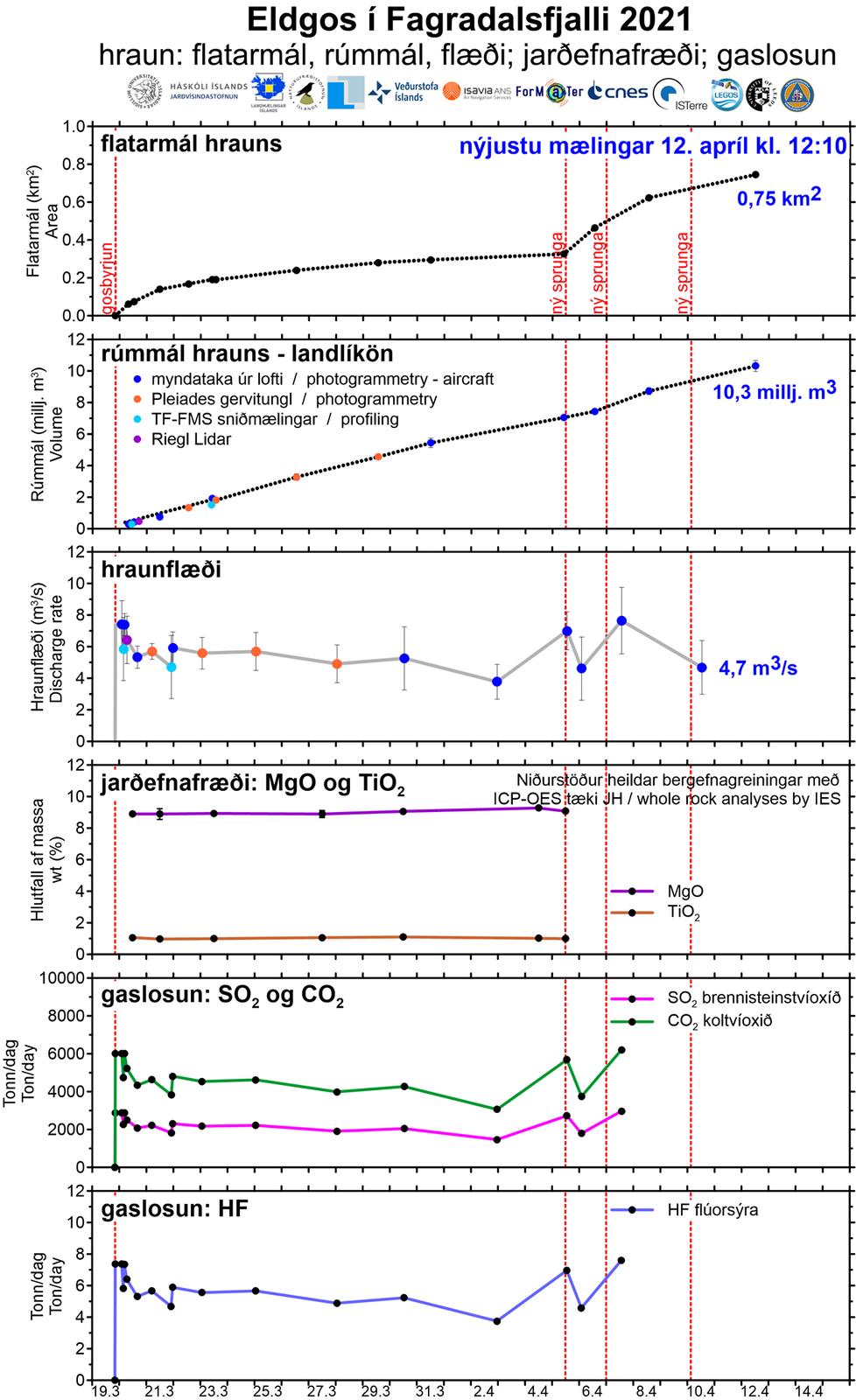 Eruption à Fagradalsjfall - paramètres au 12.04.2021 - Doc. Jarðvísindastofnun Háskólans