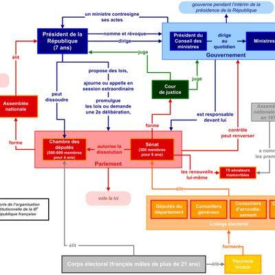 Comment faire un organigramme hiérarchique en ligne?