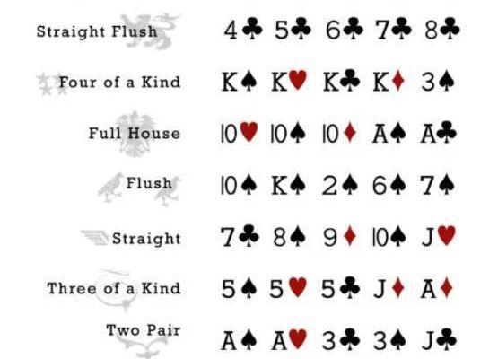 Peringkat Kartu Dalam Permainan Poker