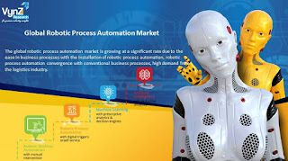 Global Robotic Process Automation Market is Growing at a Significant rate