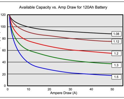 Calculating the Battery Runtime (Peukart Law)