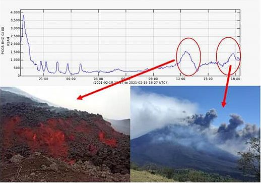 Pacaya- seismogram of 19.02.2021 and corresponding activity on the thumbnails - Doc. Insivumeh - one click to enlarge