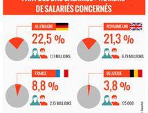 LOI TRAVAIL XXL : moins de chômeurs , plus de travailleurs pauvres ?