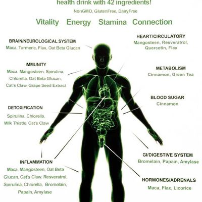 Solve health problems that Boost your energy and improve your mood