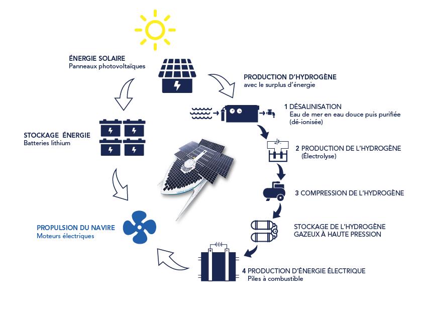Le cycle de production-stockage-consommation d'hydrogène à bord de Race for The Water