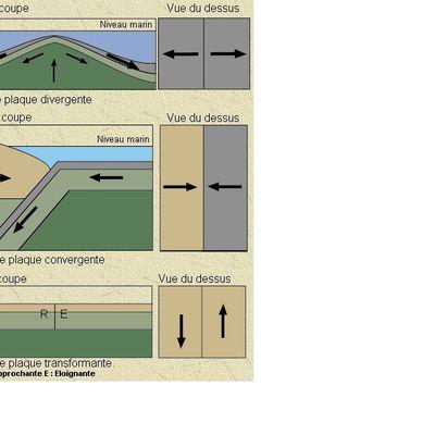 Géologie 3 - Tectonique des plaques