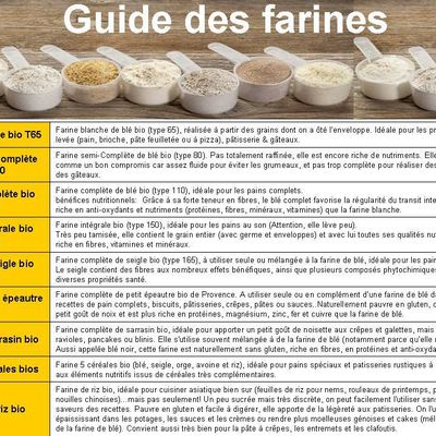Guide des farines