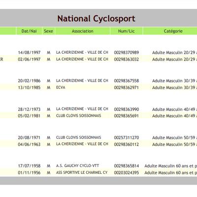 [Cyclosport] Liste de la délégation Axonaise + responsable