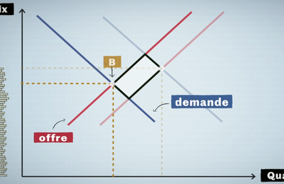 Les mécanismes derrière les impacts économiques du CoVid (par Marc Bettinelli du Monde.fr)