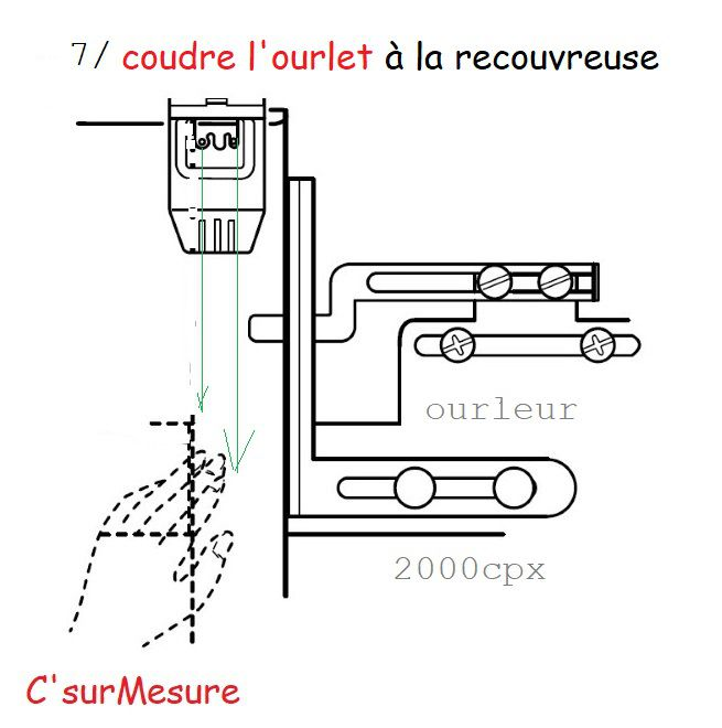7/ coudre l'ourlet...