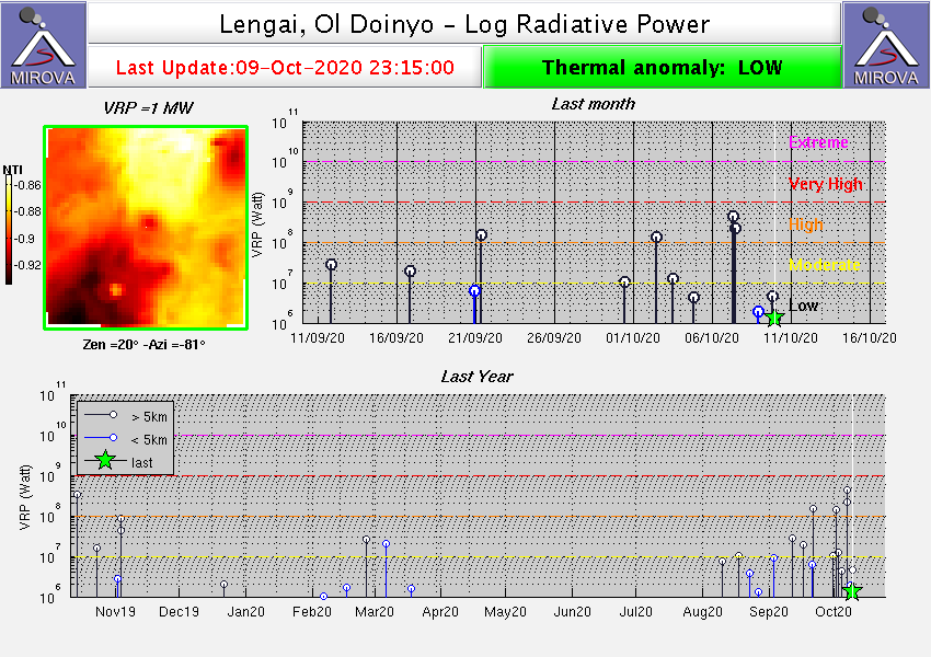 Lengai - thermal anomalies at 09.10.2020 / 11:15 p.m. - Doc. Mirova - one click to enlarge
