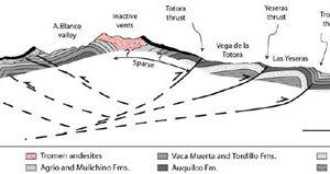 A gauche, le champ volcanique Tromen - Domuyo / doc. Andean geology - à droite, coupe du massif volcanique Tromen / doc. Olivier Galland - réf en sources.