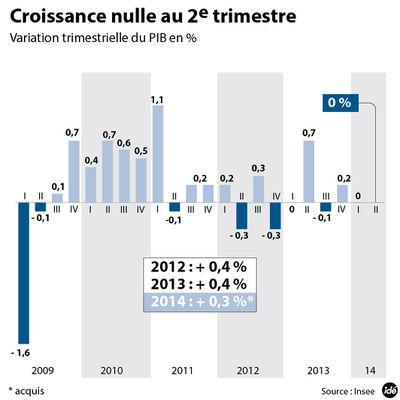 LA FRANCE EST EN PANNE DE CROISSANCE