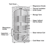 Improve the Performance of Your DIY Solar Water HeaterUnit