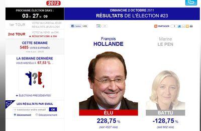 HUMOUR : Sondage présidentielles .... un site ridiculise les résultats des instituts
