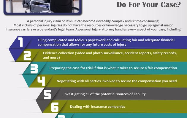 What Will Your Dallas Personal Injury Lawyer Do For Your Case?
