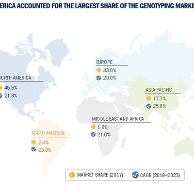 Genotyping Assay Market To Reach USD 31.9 billion by 2023 – Increasing Investment In Pharmacogenomics