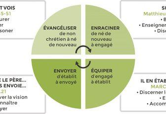 Formation du coeur des disciples-missionnaires de Jésus Homélie 8° dim TO C (3.03.2019)