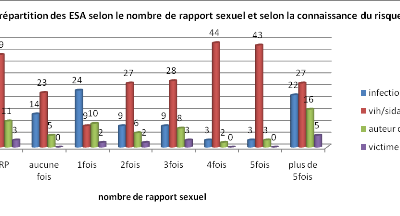 Frequence des rapport sexuel
