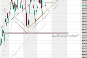 CAC 40 - Analyse graphique court terme : triangle haussier en formation ?