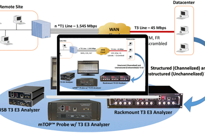 T3 E3 Testing for Channelized & Unchannelized Analysis & Emulation