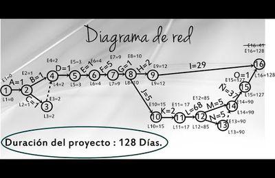 Ejemplos de diagramas de RED