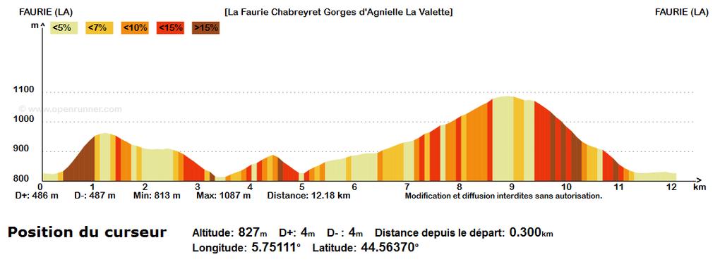 Randonnée pédestre en balcon sur La Faurie et les gorges d'Agnielles. Par le chemin de Chabreyret, la montée à St Michel, descente sur le site escalade et via ferrata, retour par le bras du roi (panorama sur les gorges d'Agnielles) et La Valette