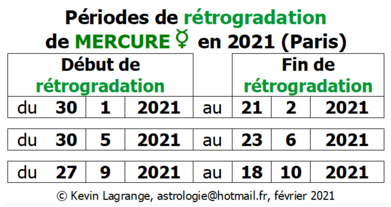 Mercure rétrograde en 2021