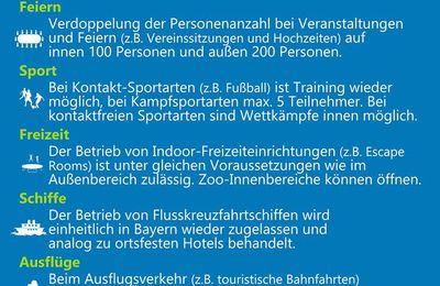 Ministerrat Bayerns beschließt weitere ab 8. Juli geltende Lockerungen - In Mannschafts- oder Einzelsportarten ist das gemeinsame Training auch mit Körperkontakt wieder erlaubt