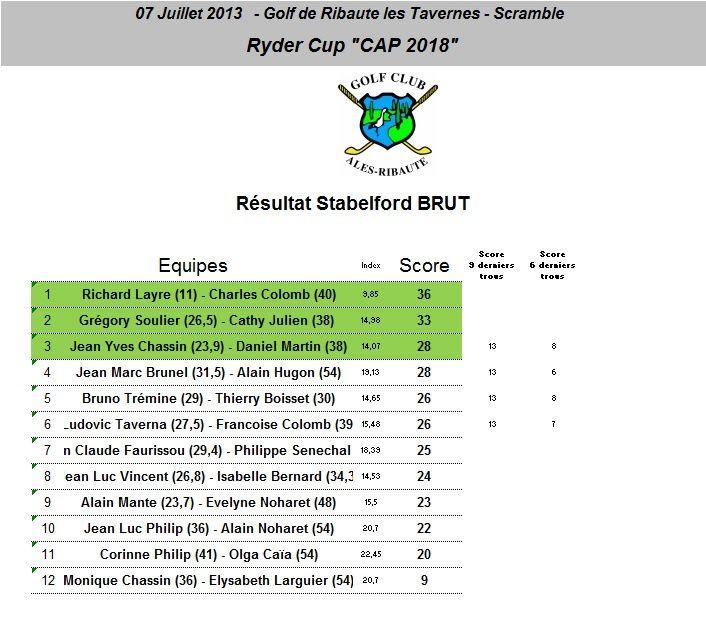 Résultat Cup Ryder 2013 - Première photos