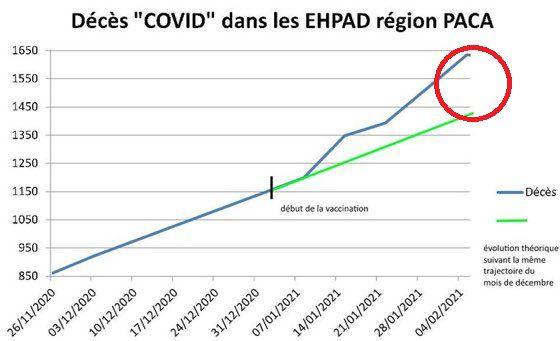 Hausse spectaculaire des décès après vaccination dans les EHPAD de Provence-Alpes Côte d'Azur