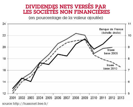 INSEE : la nouvelle base de calcul des comptes de la nation escamote 27 milliards d'euros de dividendes…
