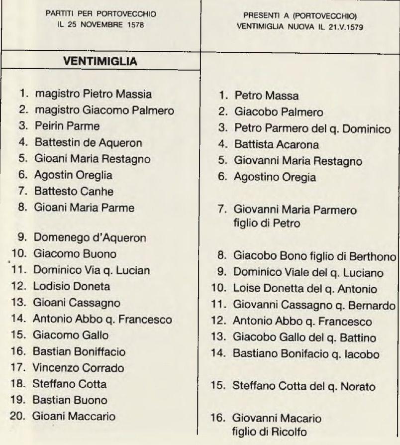 Liste des chefs de famille s'apprêtant à partir pour la Corse (19-24 août 1578). (A.S.G. Corsica