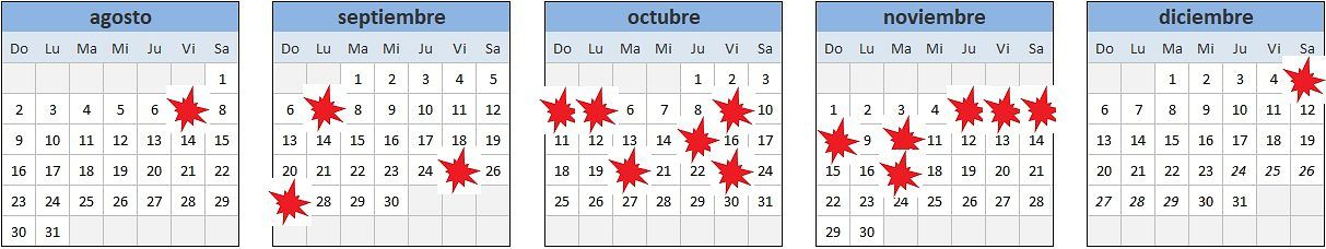 Villarica - Calendar of explosions on 05.12.2020 - Doc. POVI - one click to enlarge