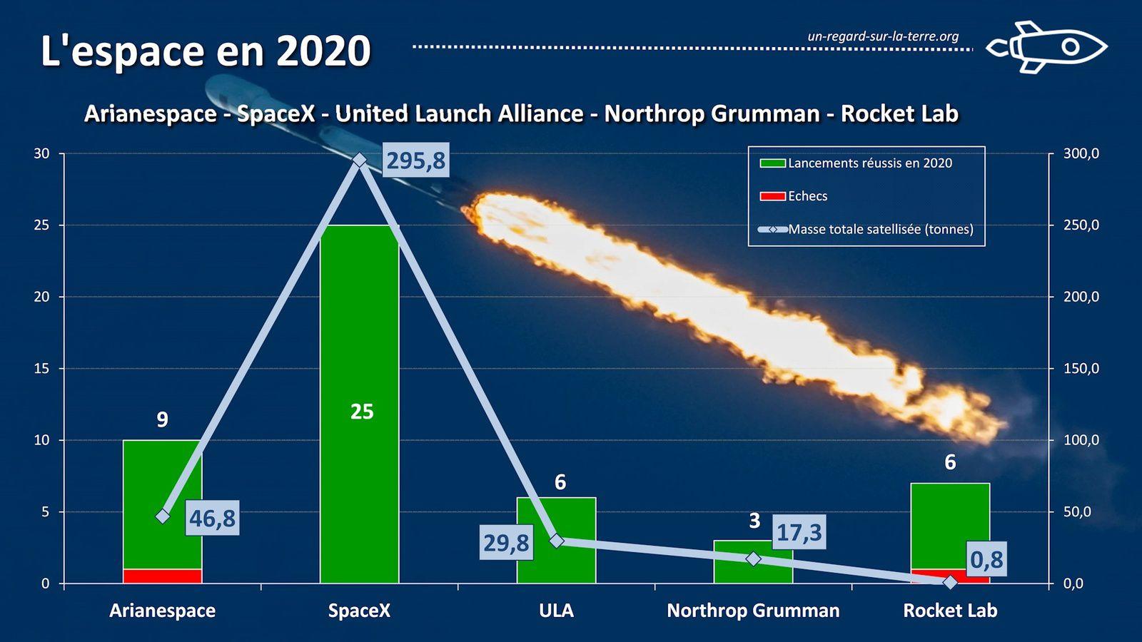 Année spatiale 2020 - Lancements orbitaux - Opérateurs de lancements - Space year in review - Arianespace - SpaceX - Rocket Lab - United Launch Alliance - Northrop Grumman