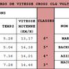 Résultats CROSS collège 2017