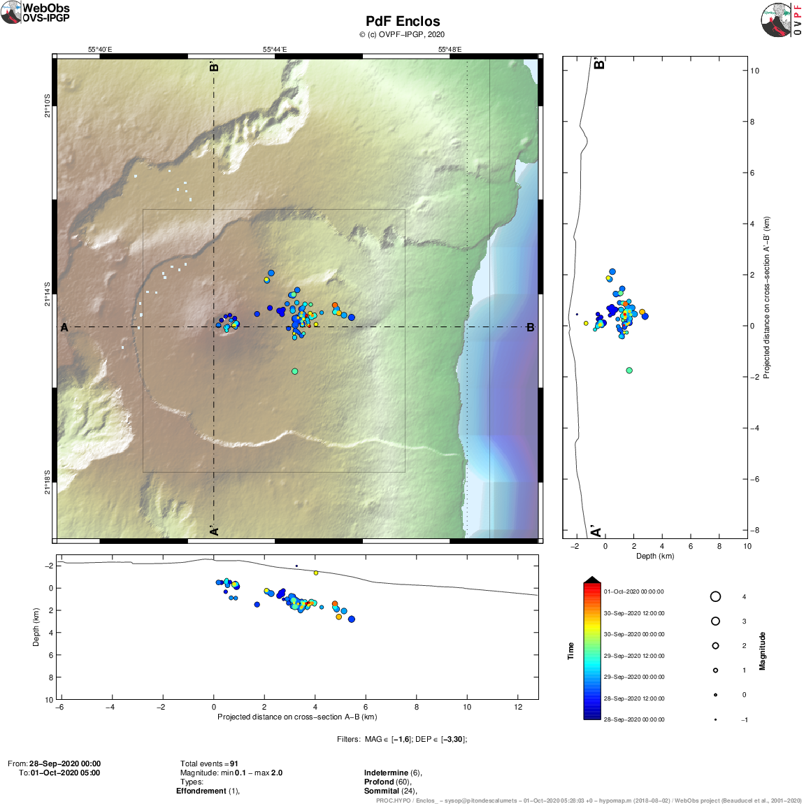 Piton de La Fournaise - Location map (epicenters) and north-south and east-west sections (showing the location in depth, hypocenters) of the earthquakes recorded and located by the OVPF-IPGP between 28/09/2020 and 01 / 10/2020 (9h00) under the Piton de la Fournaise massif. Only localizable earthquakes have been shown on the map (© OVPF-IPGP).