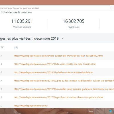 LE CAP des 11 millions de visiteurs unique LE JOUR DE REVEILLON.