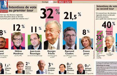 Régionales Languedoc Roussillon-7 mars sondage Ifop Midi Libre
