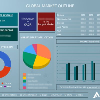 Reverse Vending Machine Market will be valued at USD $ 527.18 Million by 2022| worldwide leading companies – Tomra, Incom recycle, TRautwein SB Technik, Diebold Nixdorf, RVM Systems AS, Envipco, Kansmacker