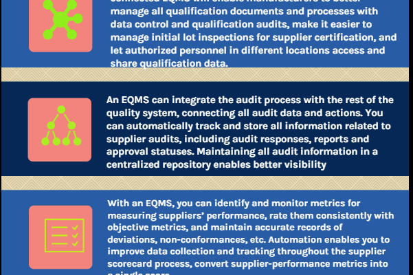 4 Ways an EQMS Can Help You Improve supply chain management