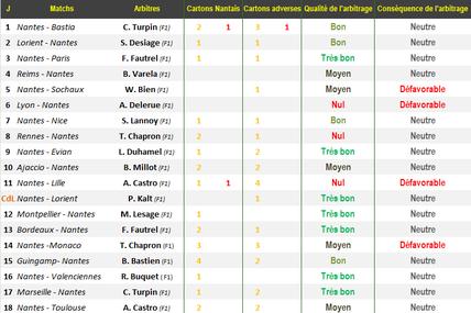 Stats mi-saison FC Nantes épisode 6 : les prestations arbitrales