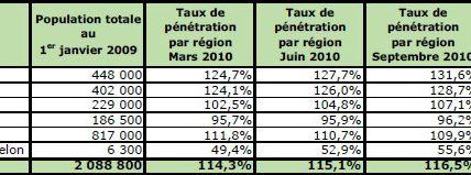 Taux de pénétration des mobiles en Outremer (4ème trimestre 2010)